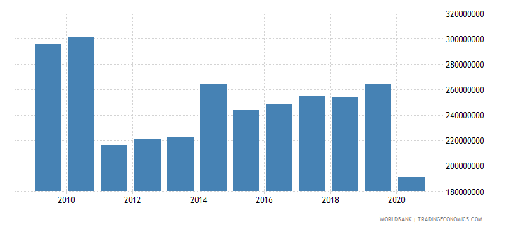 bermuda international tourism expenditures for travel items us dollar wb data