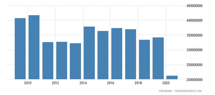 bermuda international tourism expenditures us dollar wb data