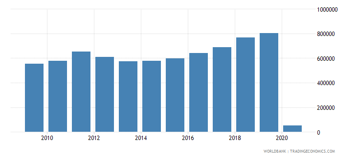bermuda international tourism number of arrivals wb data