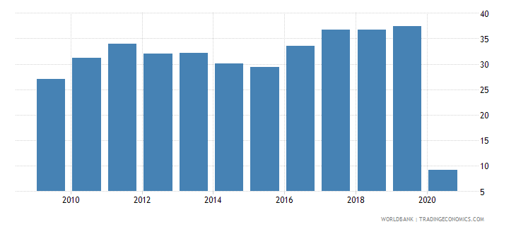 bermuda international tourism receipts percent of total exports wb data