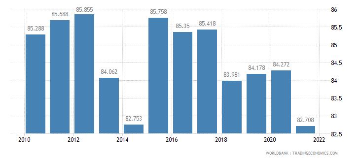 bermuda life expectancy at birth female years wb data