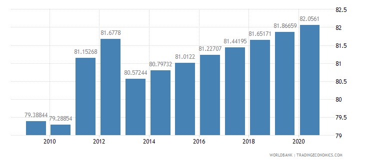 bermuda life expectancy at birth total years wb data
