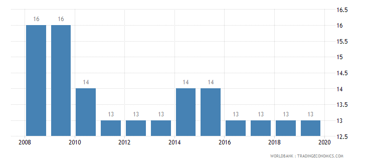 bermuda listed domestic companies total wb data