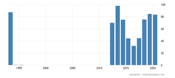 bermuda manufactures exports percent of merchandise exports wb data