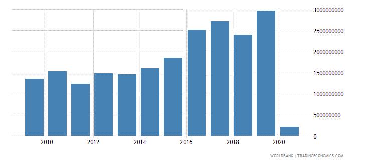 bermuda market capitalization of listed companies us dollar wb data