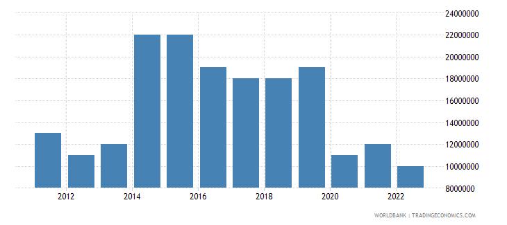 bermuda merchandise exports us dollar wb data