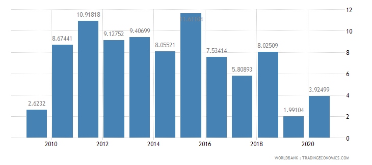 bermuda merchandise imports from developing economies in east asia  pacific percent of total merchandise imports wb data