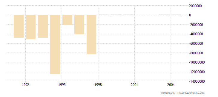 bermuda net bilateral aid flows from dac donors germany us dollar wb data