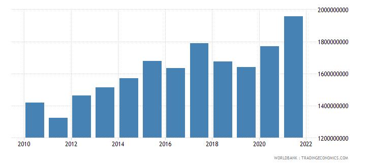 bermuda net income bop us dollar wb data