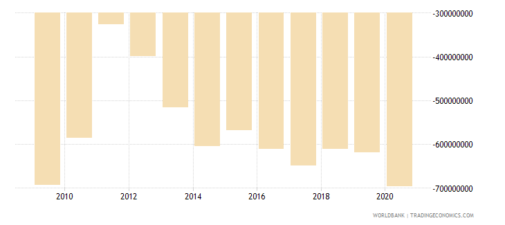 bermuda net trade in goods and services bop us dollar wb data