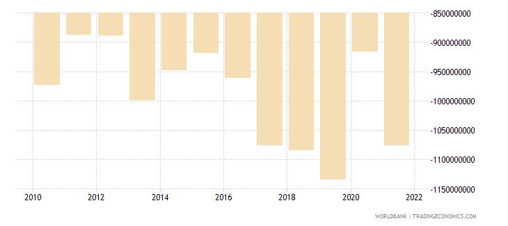 bermuda net trade in goods bop us dollar wb data