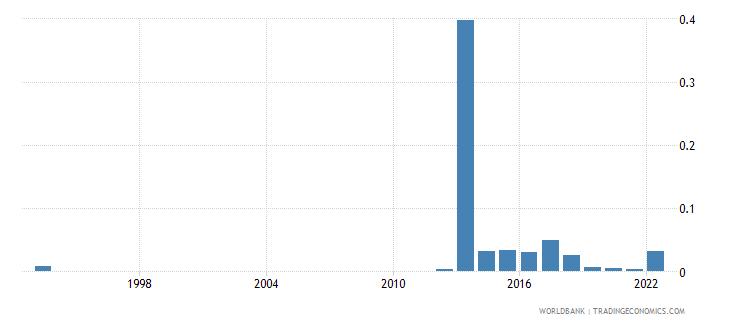 bermuda ores and metals exports percent of merchandise exports wb data