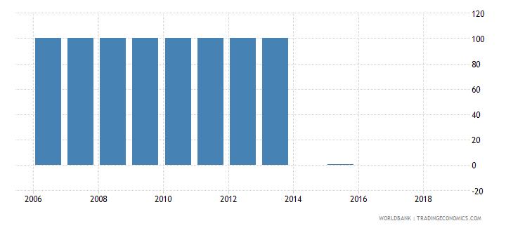 bermuda percentage of enrolment in tertiary education in private institutions percent wb data