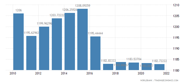 bermuda population density people per sq km wb data