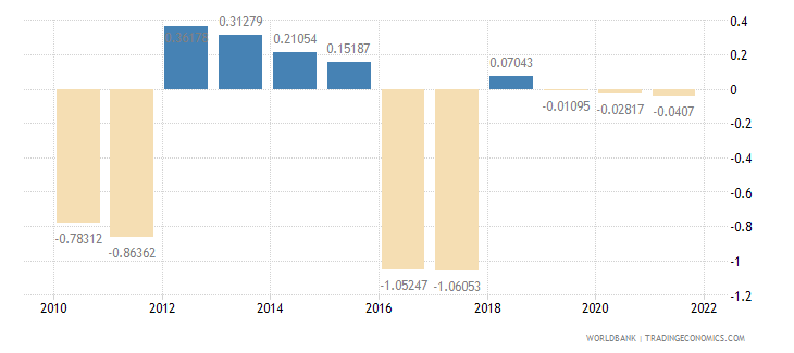 bermuda population growth annual percent wb data