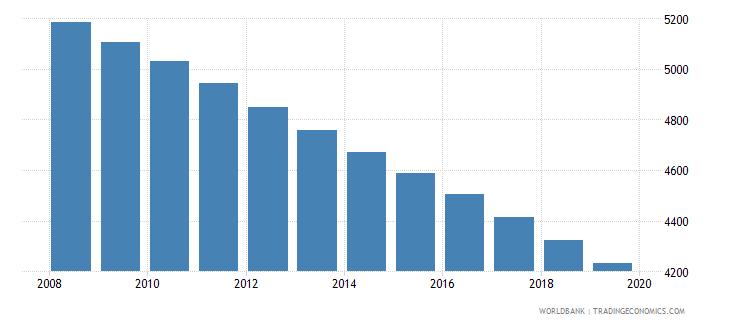 bermuda population of compulsory school age female number wb data
