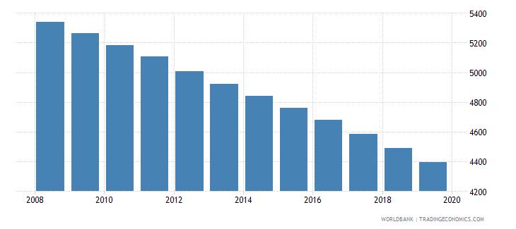 bermuda population of compulsory school age male number wb data