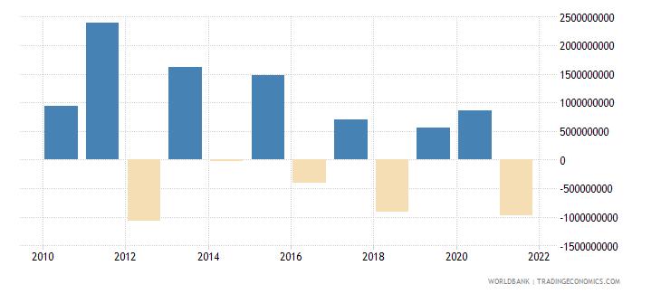 bermuda portfolio investment excluding lcfar bop us dollar wb data