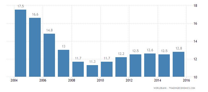 bermuda prevalence of undernourishment percent of population wb data
