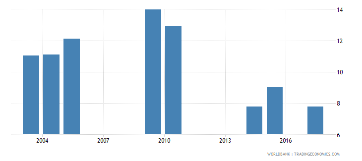 bermuda public spending on education total percent of government expenditure wb data