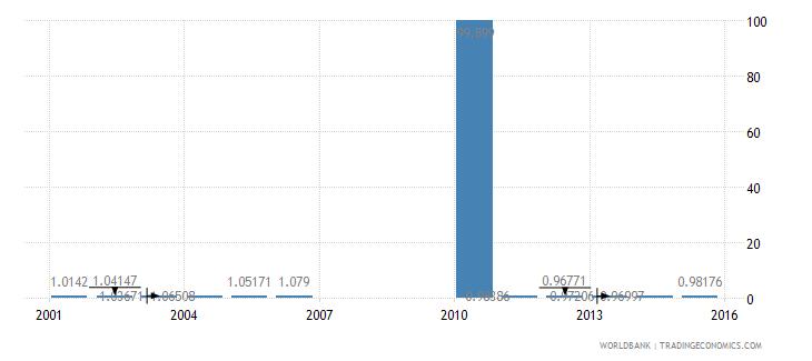 bermuda ratio of female to male primary enrollment percent wb data
