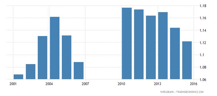 bermuda ratio of female to male secondary enrollment percent wb data