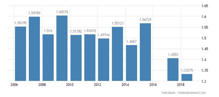 bermuda ratio of female to male tertiary enrollment percent wb data
