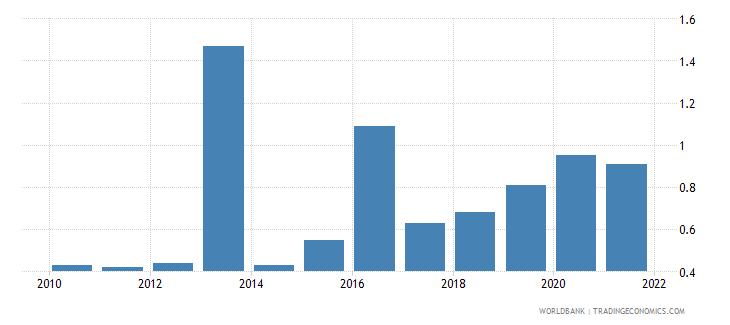 bermuda renewable energy consumption percent of total final energy consumption wb data