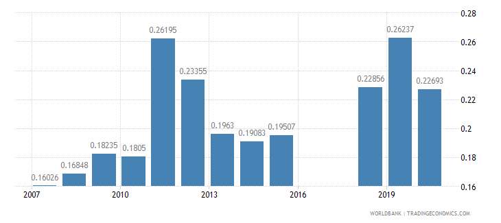 bermuda research and development expenditure percent of gdp wb data