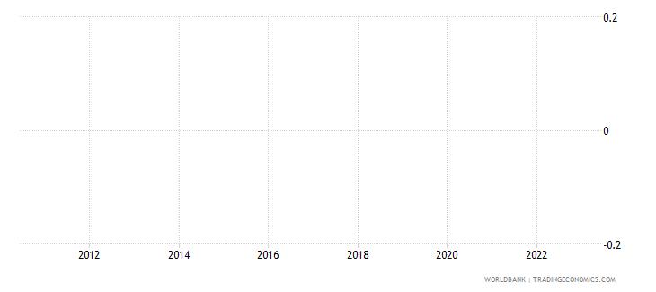 bermuda rural population percent of total population wb data