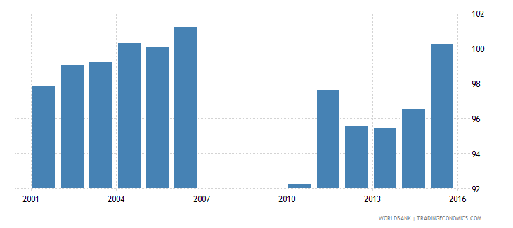 bermuda school enrollment primary female percent gross wb data