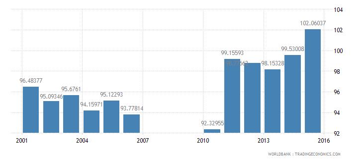 bermuda school enrollment primary male percent gross wb data