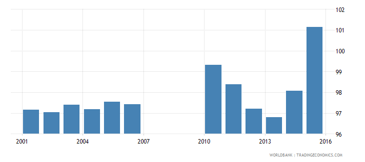 bermuda school enrollment primary percent gross wb data