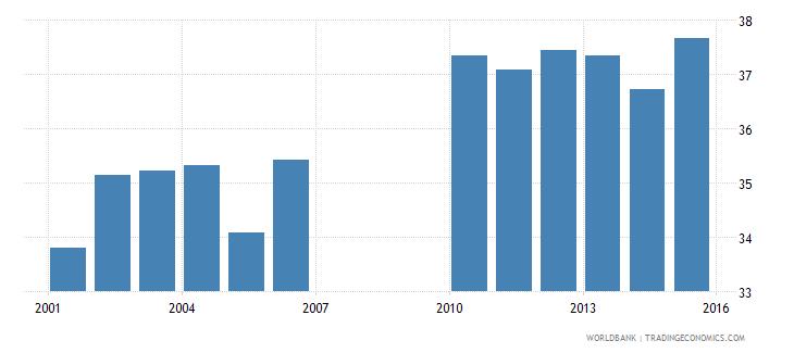 bermuda school enrollment primary private percent of total primary wb data