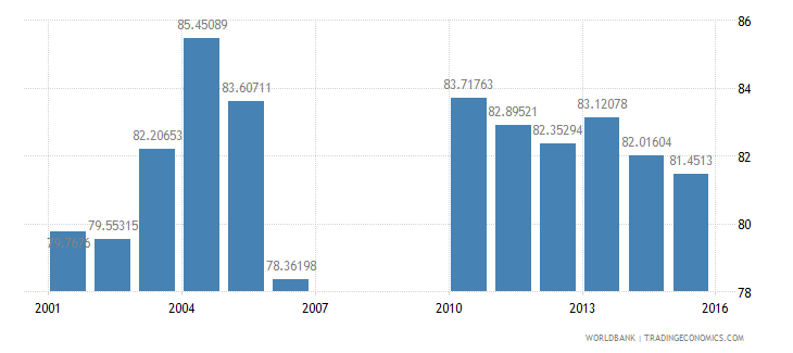 bermuda school enrollment secondary female percent gross wb data
