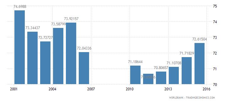 bermuda school enrollment secondary male percent gross wb data