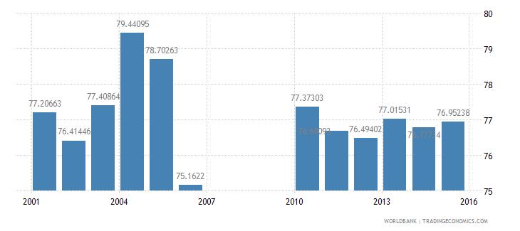 bermuda school enrollment secondary percent gross wb data