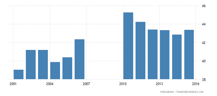 bermuda school enrollment secondary private percent of total secondary wb data