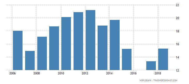 bermuda school enrollment tertiary male percent gross wb data