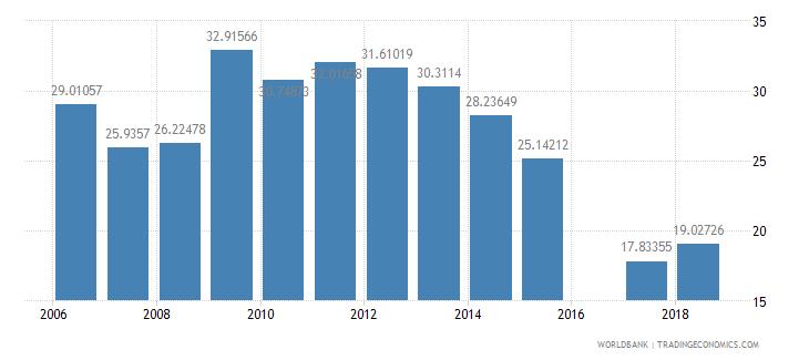 bermuda school enrollment tertiary percent gross wb data