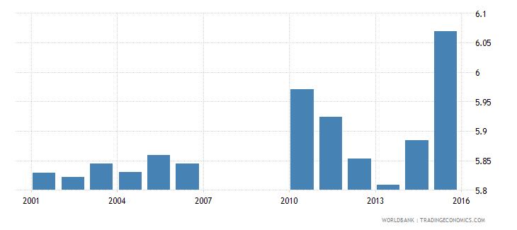 bermuda school life expectancy primary both sexes years wb data