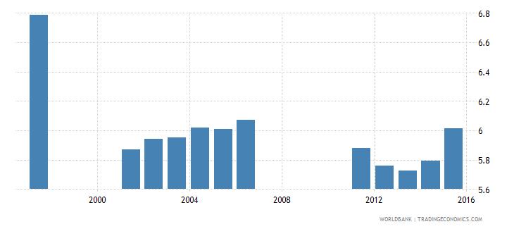 bermuda school life expectancy primary female years wb data