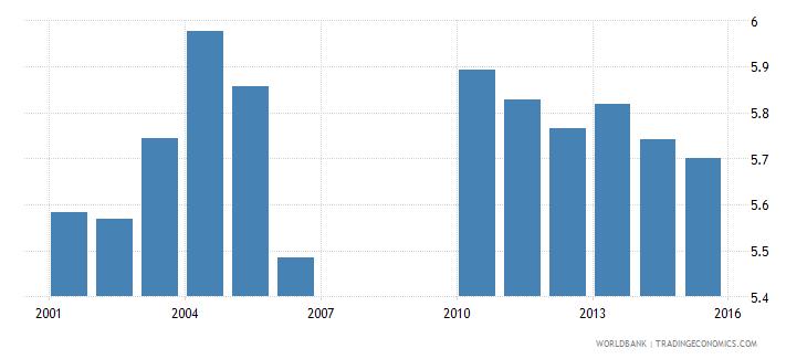 bermuda school life expectancy secondary female years wb data