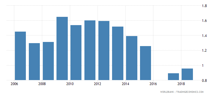 bermuda school life expectancy tertiary both sexes years wb data
