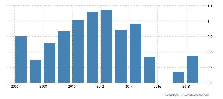 bermuda school life expectancy tertiary male years wb data
