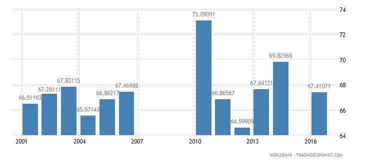 bermuda secondary education teachers percent female wb data