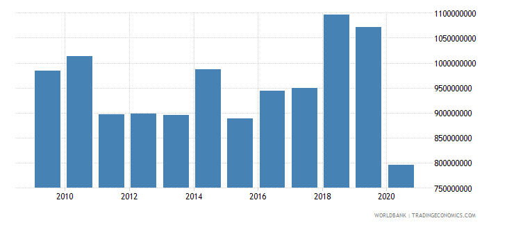bermuda service imports bop us dollar wb data