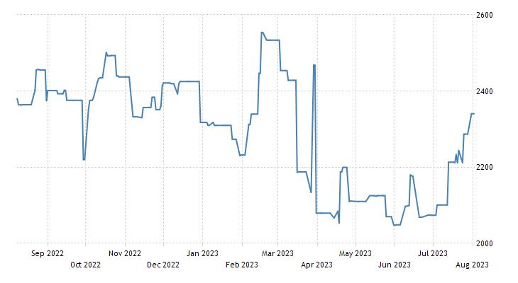 Bermuda Stock Exchange Index