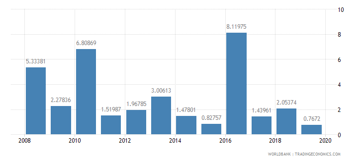 bermuda stocks traded turnover ratio percent wb data