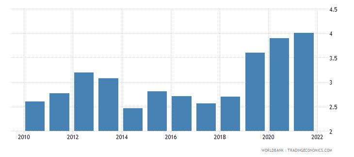 bermuda transport services percent of service exports bop wb data